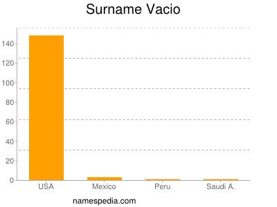 Surname Vacio