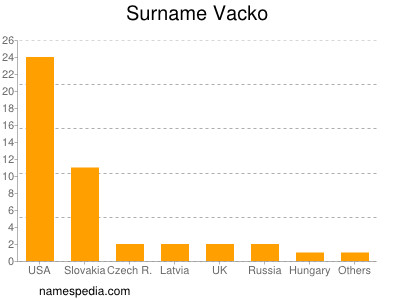 Surname Vacko