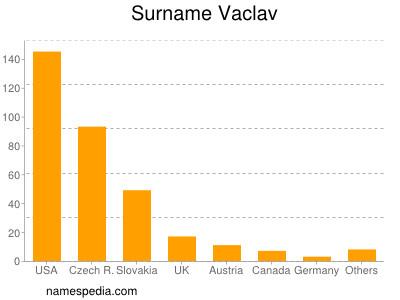 Surname Vaclav