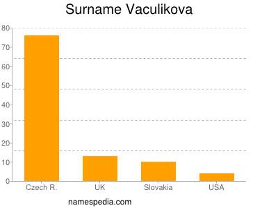 Surname Vaculikova