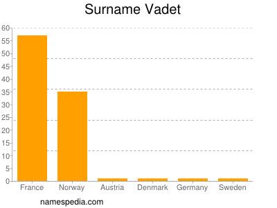 Surname Vadet
