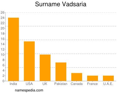 Surname Vadsaria