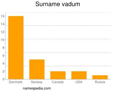 Surname Vadum