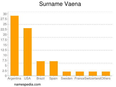 Surname Vaena