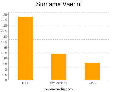 Surname Vaerini