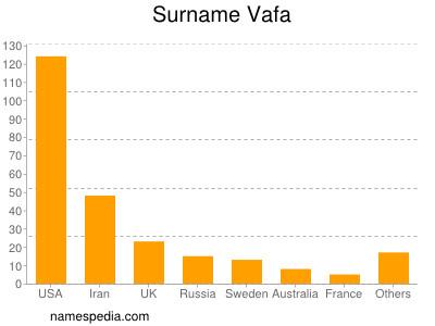 Surname Vafa
