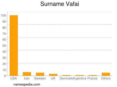 Surname Vafai