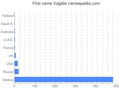 Given name Vagelis