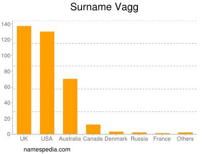 Surname Vagg
