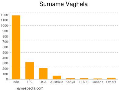 Surname Vaghela