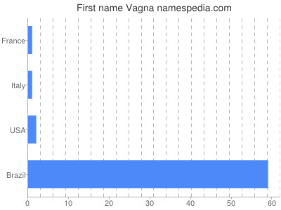 Given name Vagna