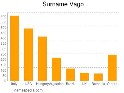 Surname Vago