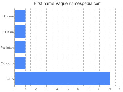 Given name Vague