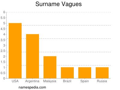 Surname Vagues
