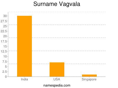 Surname Vagvala