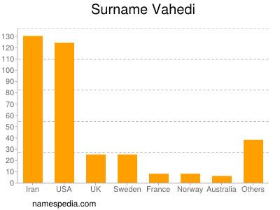 Surname Vahedi