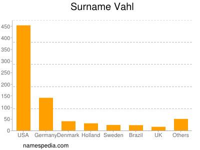 Surname Vahl