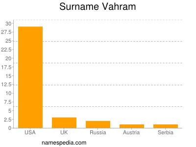Surname Vahram