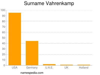 Surname Vahrenkamp