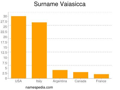 Surname Vaiasicca