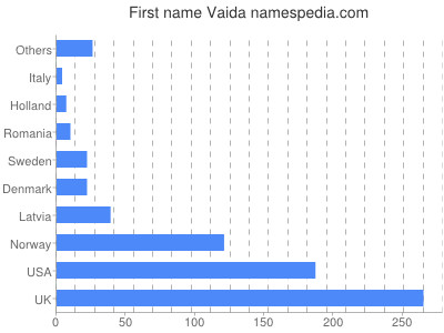 Given name Vaida