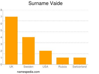 Surname Vaide