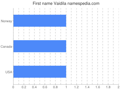 Given name Vaidila