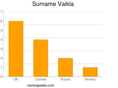Surname Vaikla