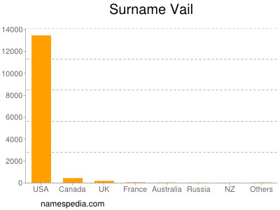 Surname Vail