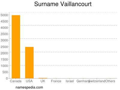 Surname Vaillancourt