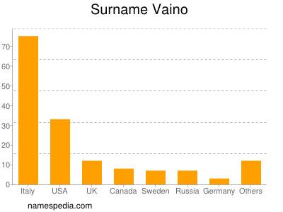 Surname Vaino