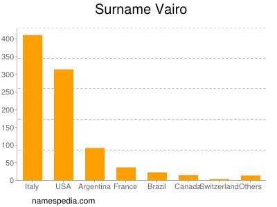 Surname Vairo