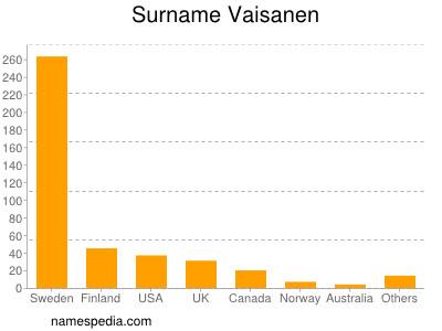 Surname Vaisanen