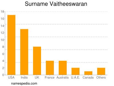 Surname Vaitheeswaran