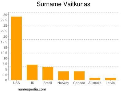 Surname Vaitkunas