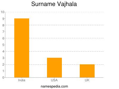 Surname Vajhala