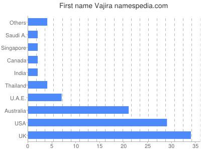 Given name Vajira
