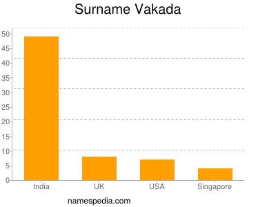 Surname Vakada
