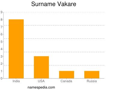 Surname Vakare