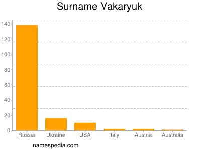 Surname Vakaryuk