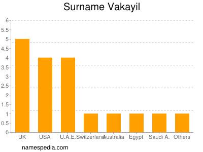 Surname Vakayil