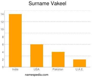 Surname Vakeel