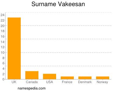 Surname Vakeesan