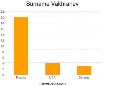 Surname Vakhranev