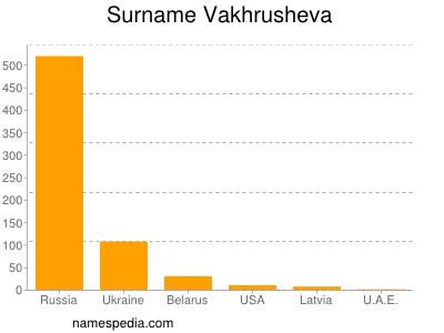 Surname Vakhrusheva