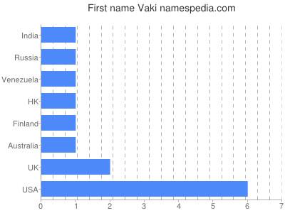 Given name Vaki