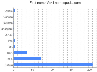 Given name Vakil