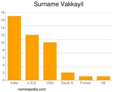 Surname Vakkayil