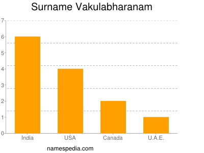 Surname Vakulabharanam