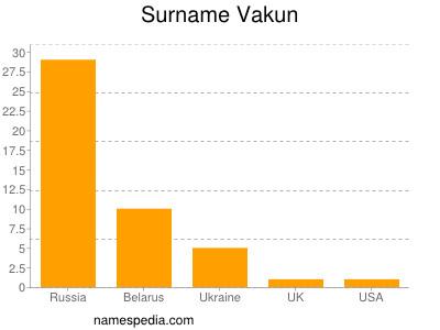 Surname Vakun